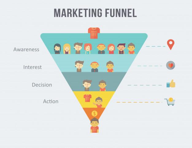marketing funnel explained