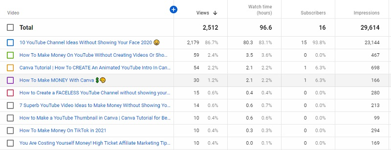 jon davis youtube stats