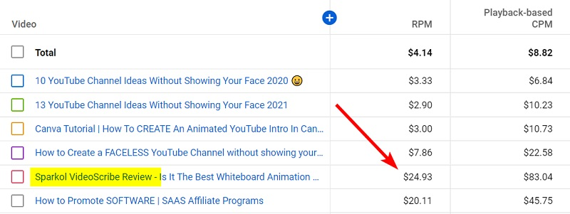 increase rpm on youtube videos and make more money